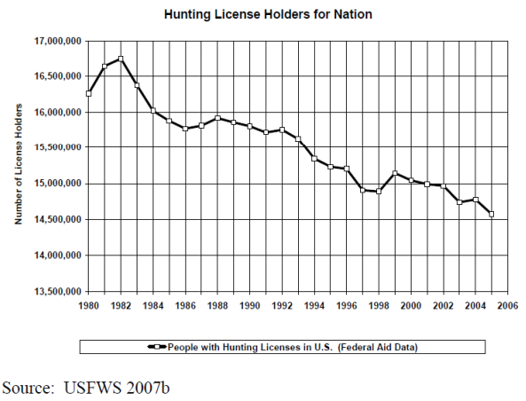 Chart of decline in hunting license sales